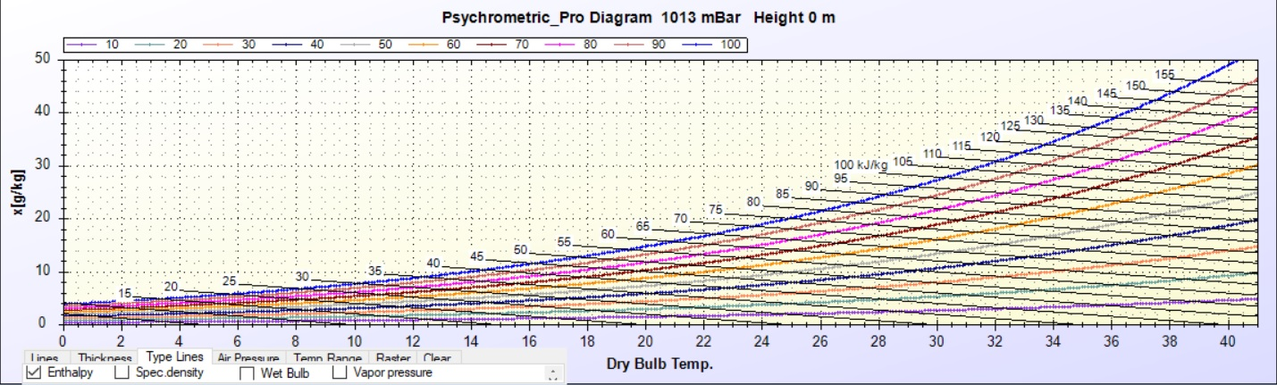 Psychrometric Chart  Free Download Simulation Software